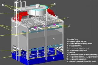 Конструкция и принцип работы вентиляционной градирни
